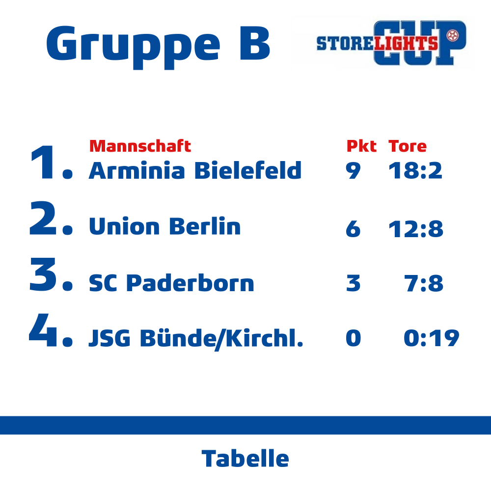 Gruppe B.png