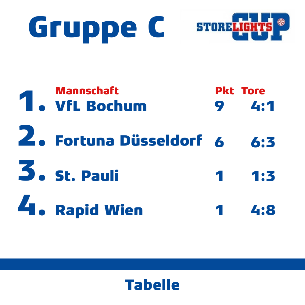 Gruppe C.png