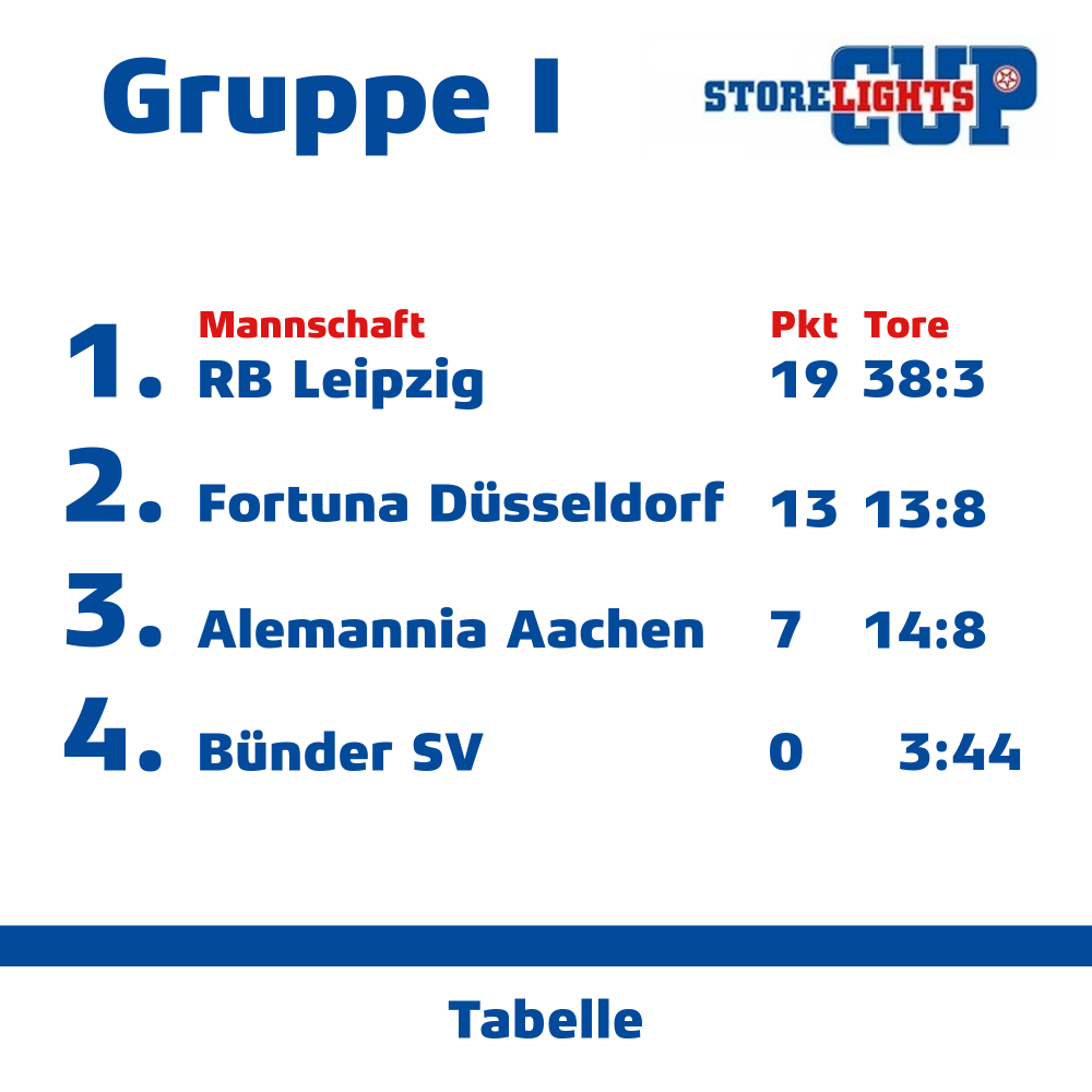 Gruppe I.png
